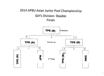 2014-APBU-Junior-Championship-Girl's-Double.jpg